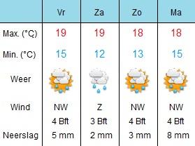 Het weer vandaag in Den Haag